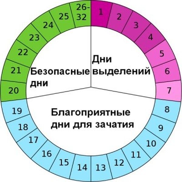 Календарный метод: предохранение от беременности