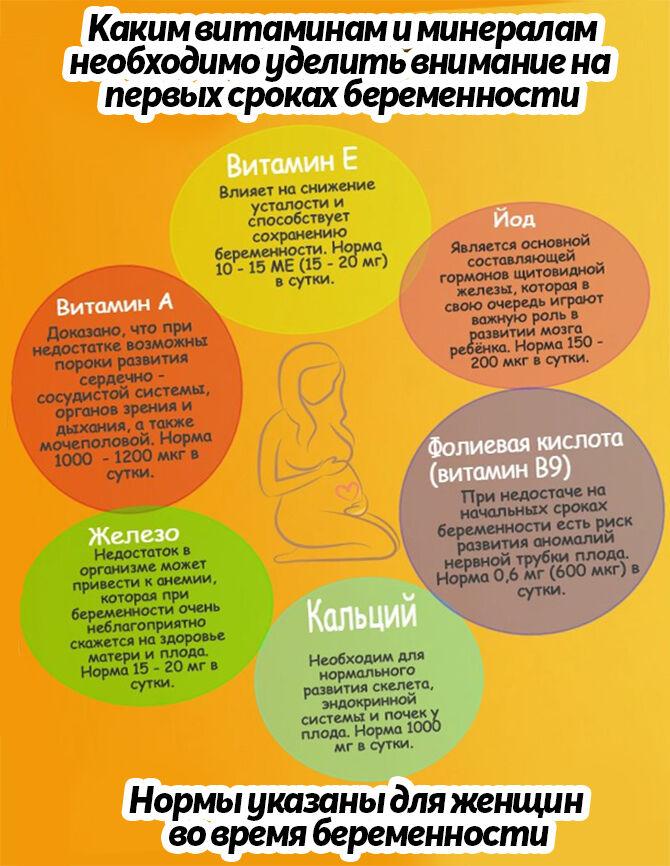 Нормы потребления витаминов