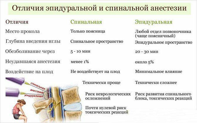 Отличия эпидуральной и спинальной анестезии