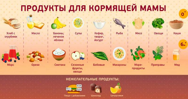 Продукты для мамы кормящей