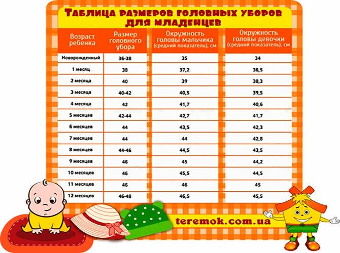 Таблица размеров шапок для младенцев