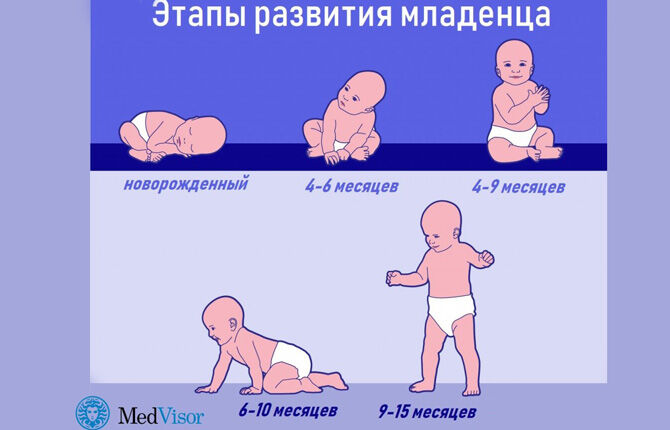 Этапы развития младенцев