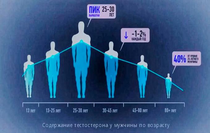 Тестостерон у мужчин по возрасту