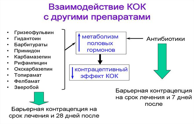 Взаимодействие КОК с другими препаратами