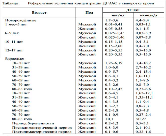 Величины концентрации ДГЭАС в сыворотке крови