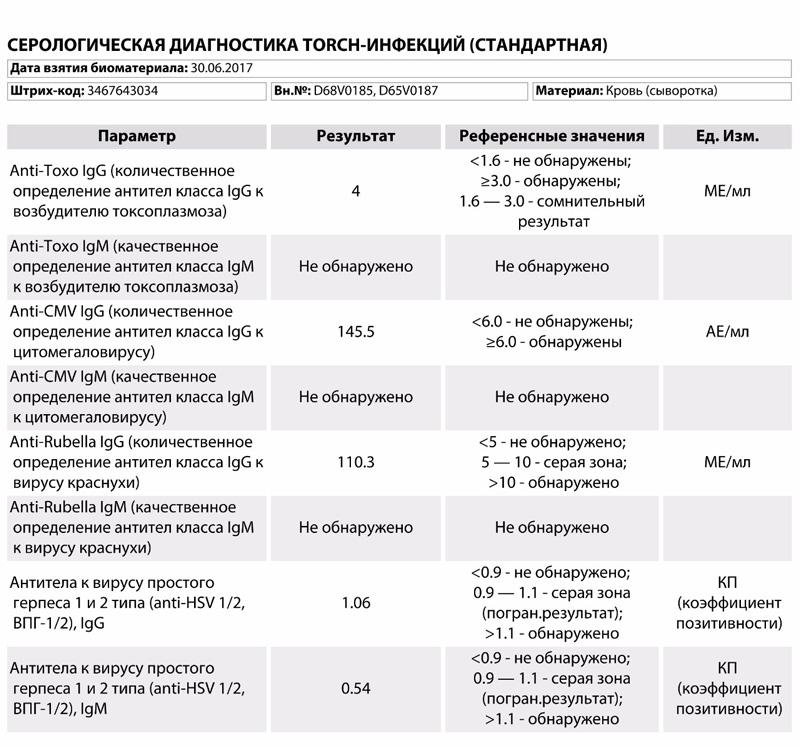 TORCH инфекции таблица