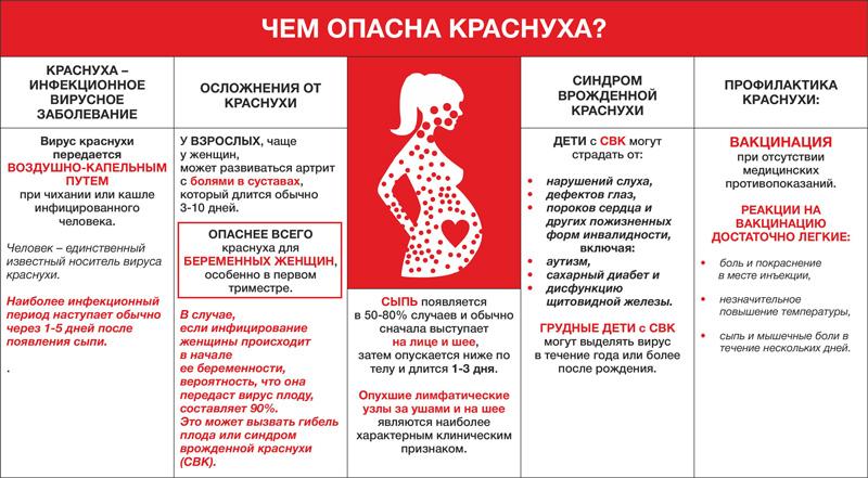 Чем опасна краснуха при беременности
