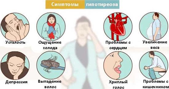 Симптомы гипотереоза