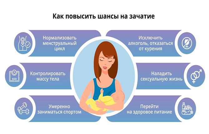 Как повысить шансы на зачатие